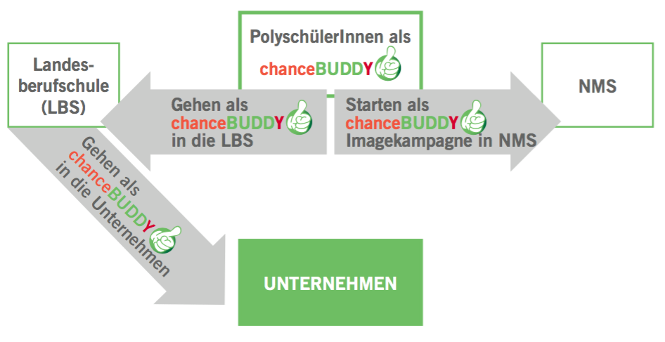 chanceBUDDY prozess